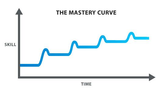 masterycurve